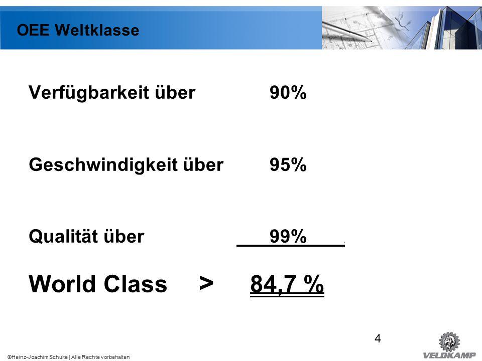 World Class > 84,7 % Verfügbarkeit über 90%