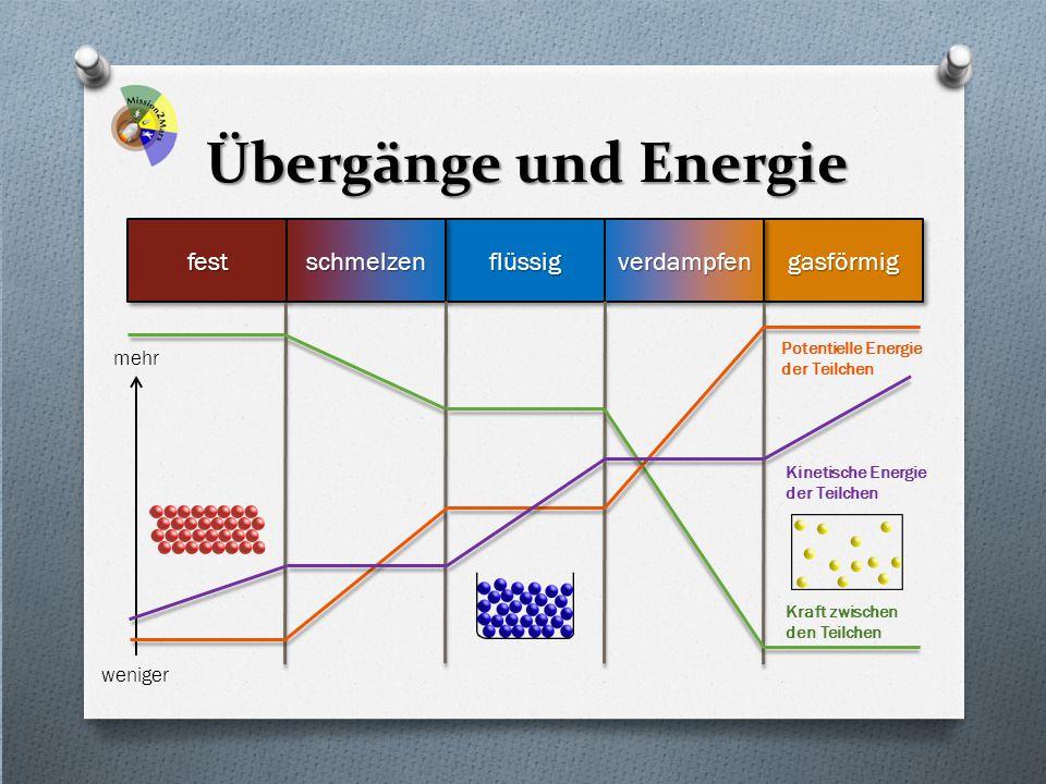 Übergänge und Energie fest flüssig gasförmig schmelzen verdampfen mehr