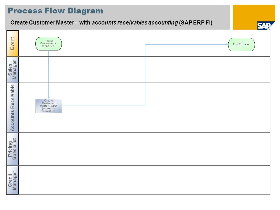 Process Flow Diagram Create Customer Master – with accounts receivables accounting (SAP ERP FI) Event.