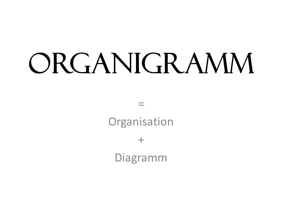 = Organisation + Diagramm