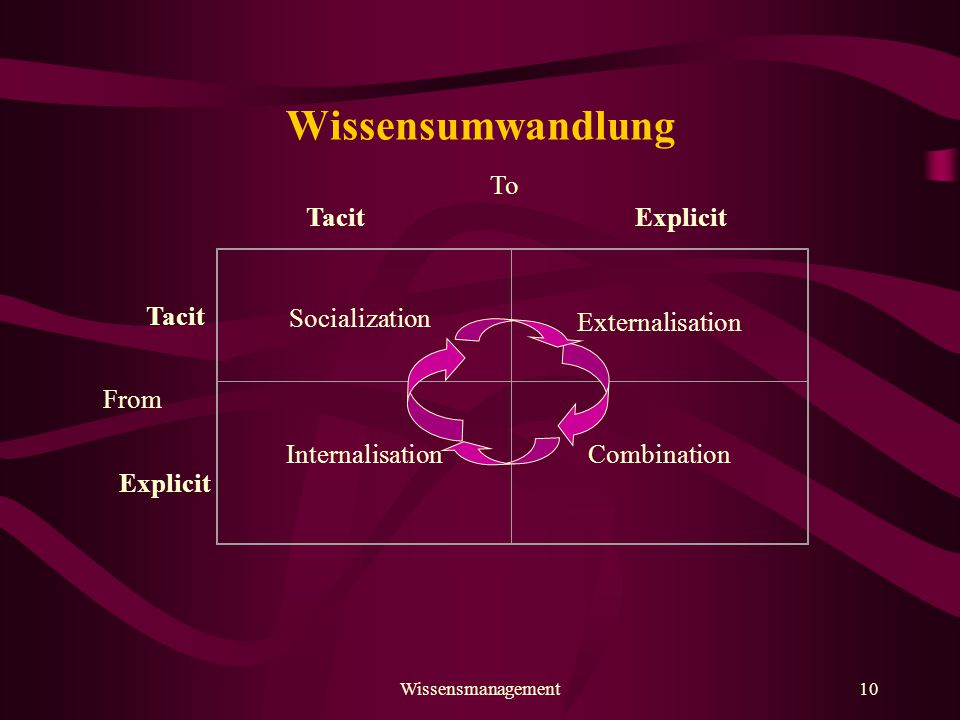 Wissensumwandlung Externalisation Internalisation Combination