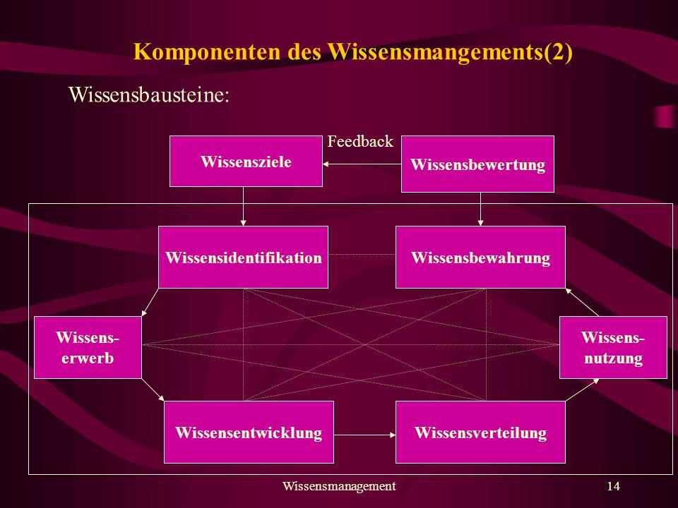 Komponenten des Wissensmangements(2)