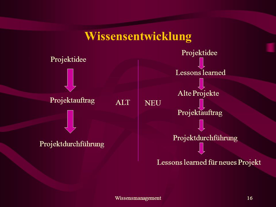 Wissensentwicklung Projektidee Projektidee Lessons learned