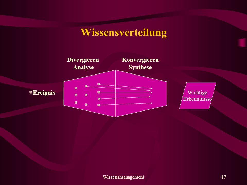 Wissensverteilung Divergieren Analyse Konvergieren Synthese Ereignis