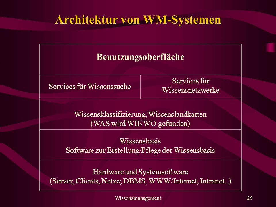 Architektur von WM-Systemen