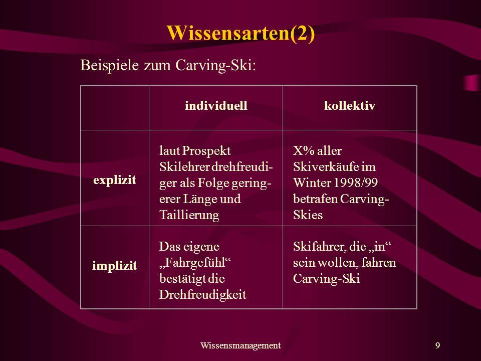Wissensarten(2) Beispiele zum Carving-Ski: individuell kollektiv