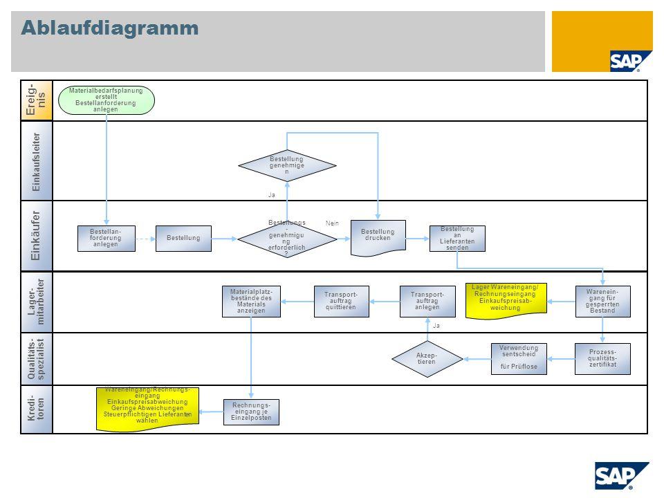 Ablaufdiagramm Ereig-nis Einkäufer Einkaufsleiter Lager-mitarbeiter
