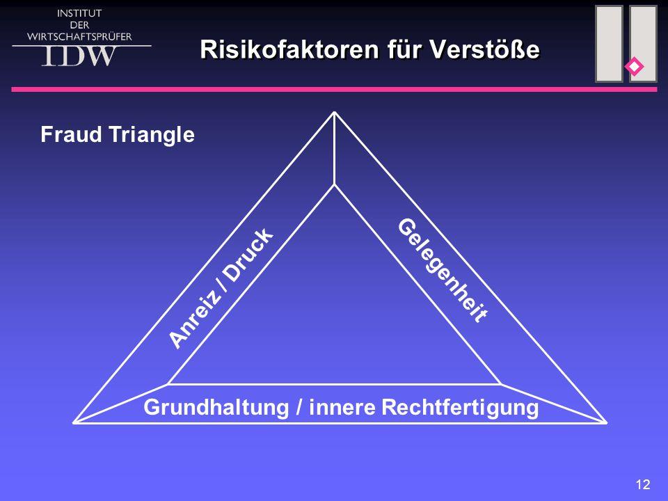 Risikofaktoren für Verstöße