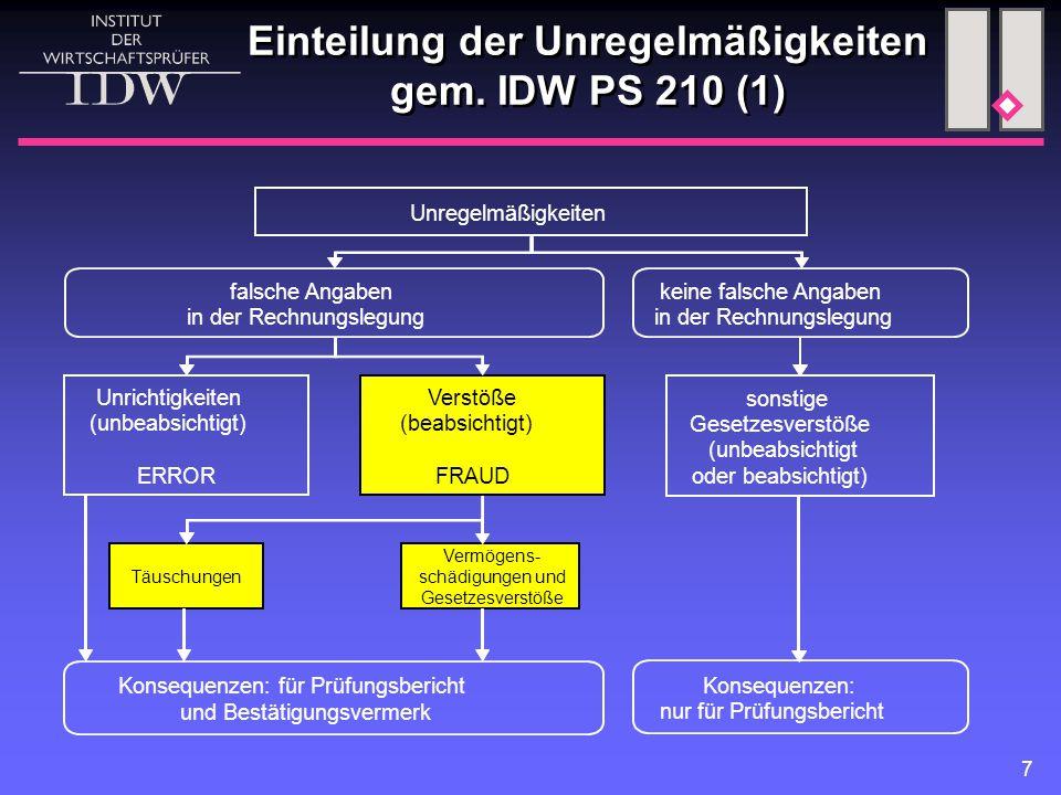 Einteilung der Unregelmäßigkeiten gem. IDW PS 210 (1)
