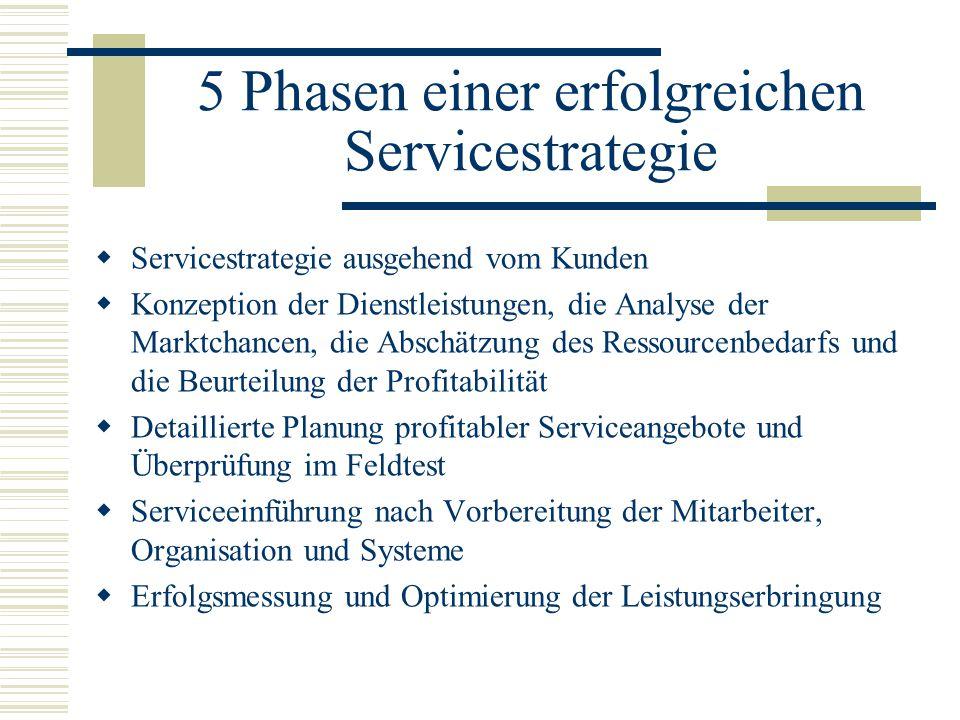 5 Phasen einer erfolgreichen Servicestrategie