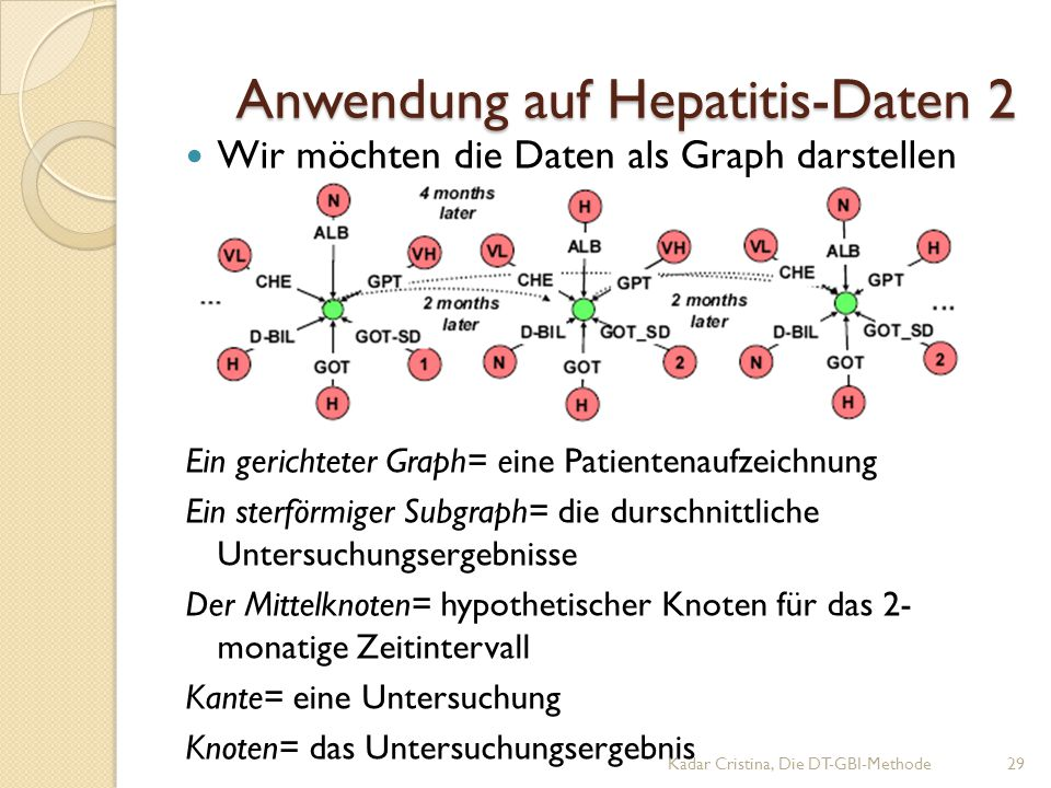 Anwendung auf Hepatitis-Daten 2