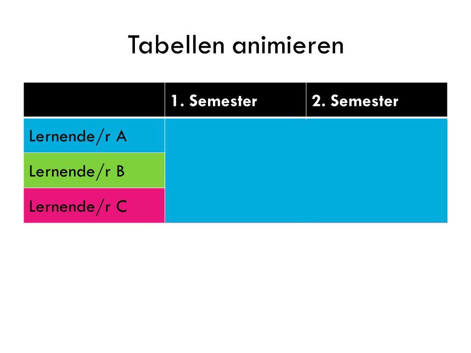 Tabellen animieren 1. Semester 2. Semester Lernende/r A 3.8 4.2