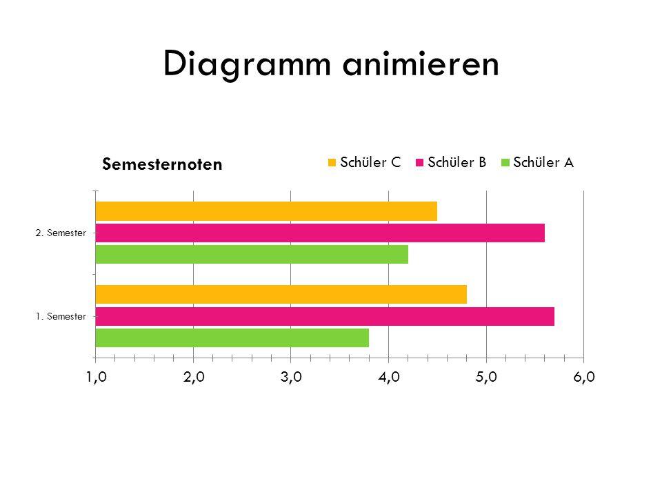 Diagramm animieren Diagrammanimation