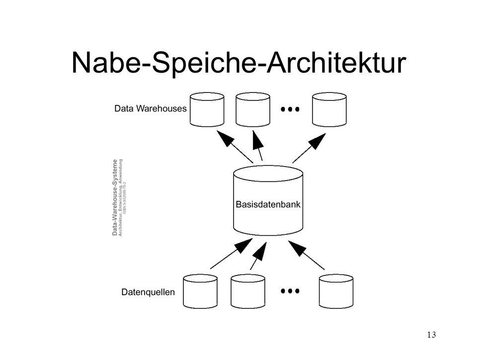 Nabe-Speiche-Architektur