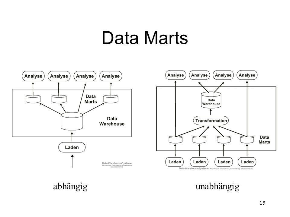Data Marts abhängig unabhängig