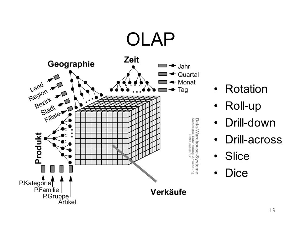 OLAP Rotation Roll-up Drill-down Drill-across Slice Dice