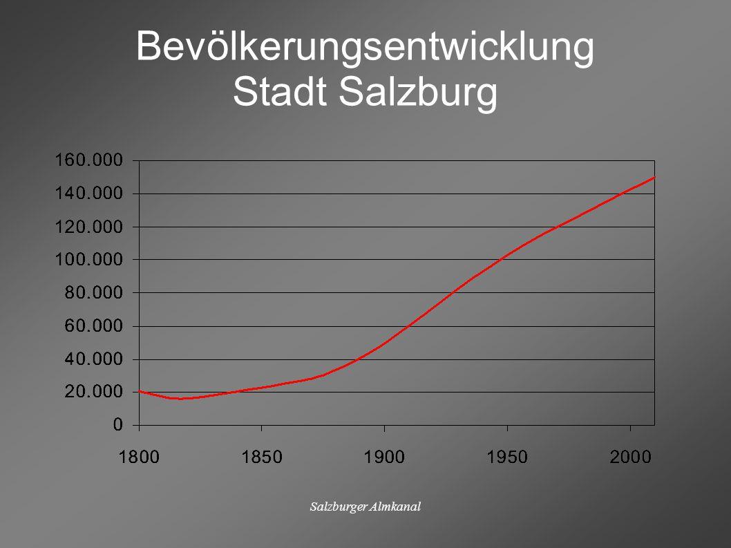 Bevölkerungsentwicklung Stadt Salzburg