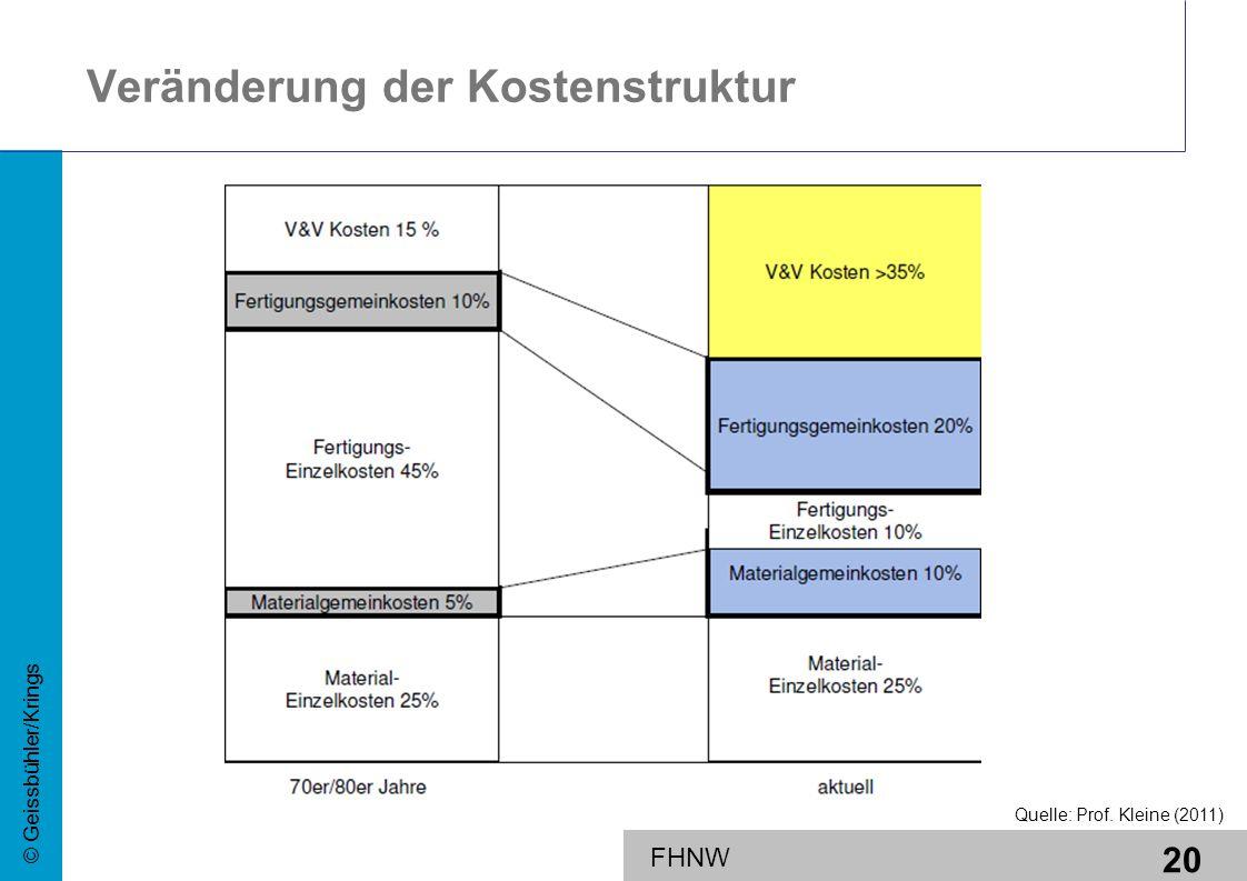 Veränderung der Kostenstruktur