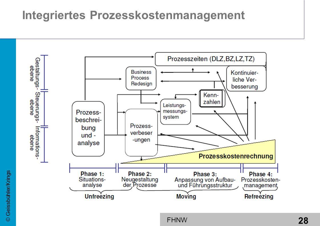 Integriertes Prozesskostenmanagement