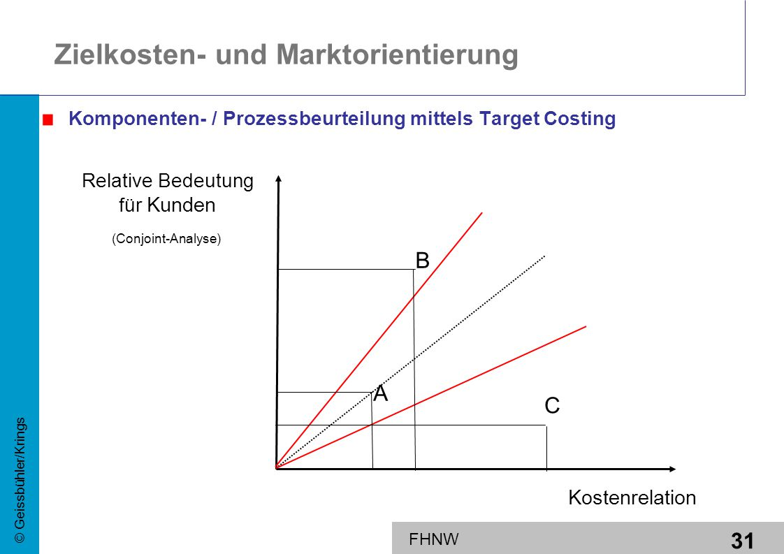 Zielkosten- und Marktorientierung