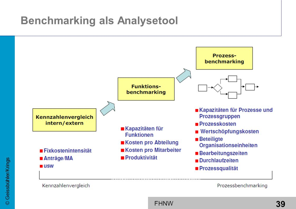 Benchmarking als Analysetool