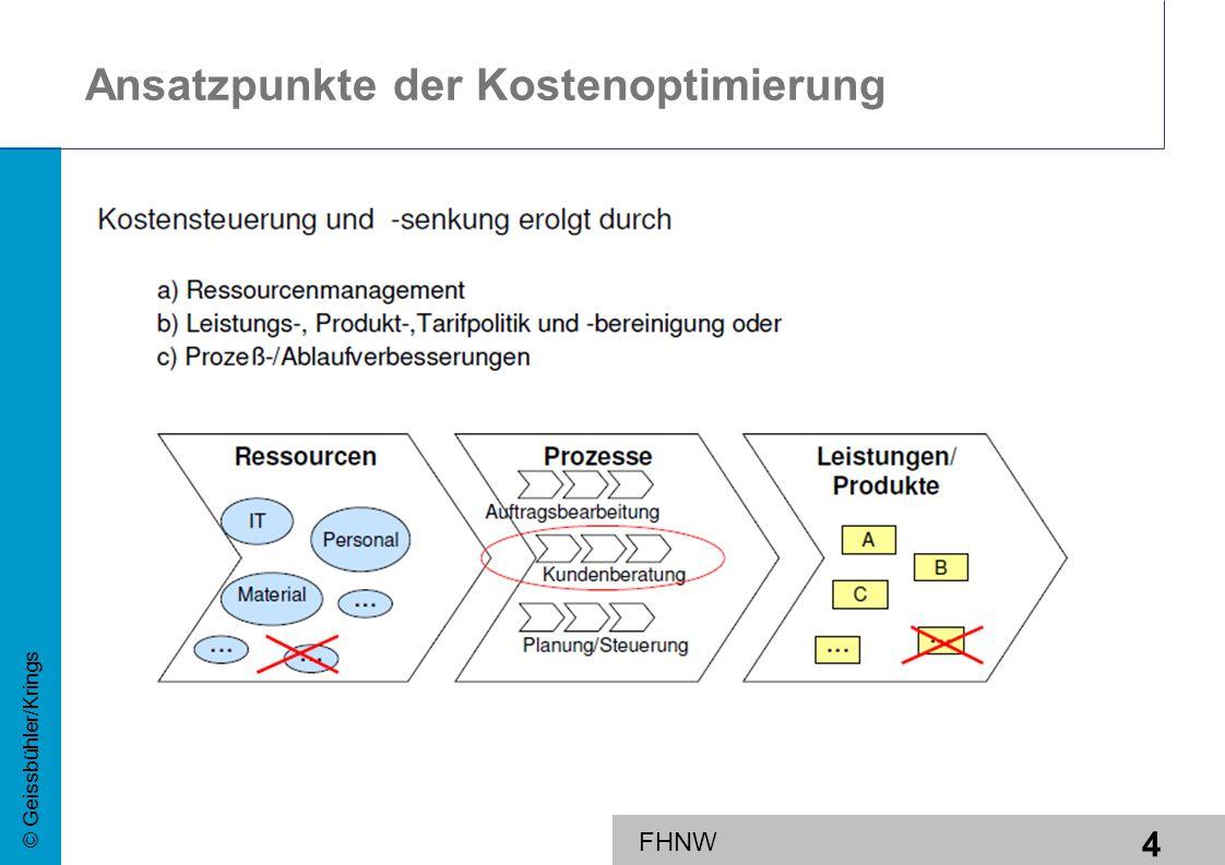 Ansatzpunkte der Kostenoptimierung
