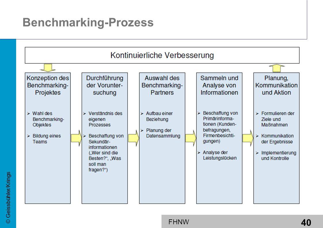 Benchmarking-Prozess
