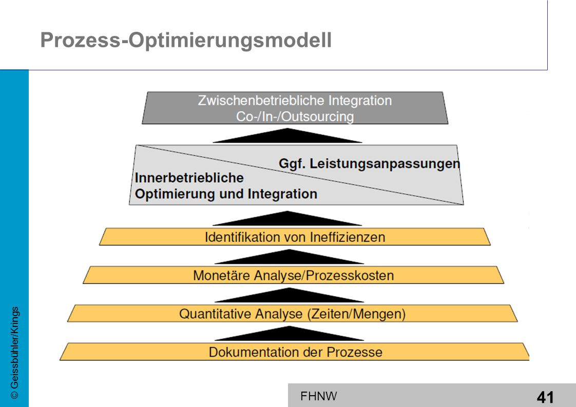 Prozess-Optimierungsmodell