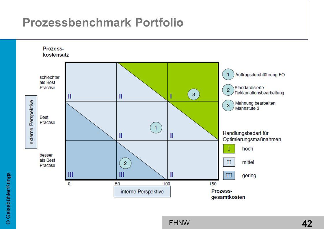 Prozessbenchmark Portfolio