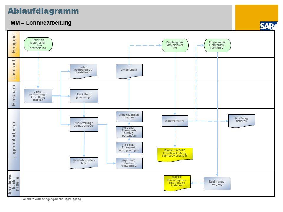 Ablaufdiagramm MM – Lohnbearbeitung Ereignis Lieferant Einkäufer