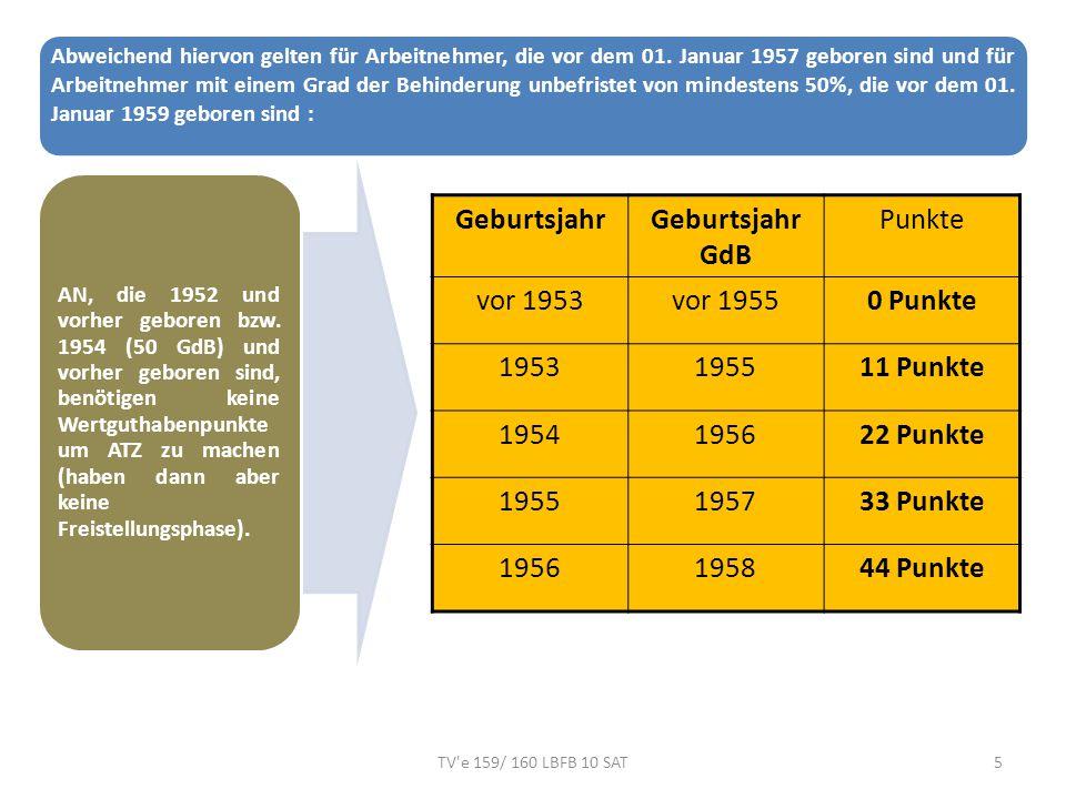 Geburtsjahr Geburtsjahr GdB Punkte vor 1953 vor 1955 0 Punkte 1953
