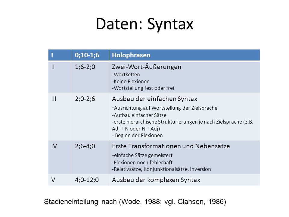 Daten: Syntax I 0;10-1;6 Holophrasen II 1;6-2;0 Zwei-Wort-Äußerungen