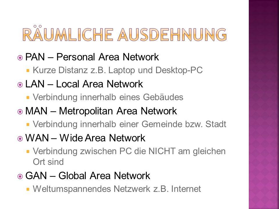 Räumliche Ausdehnung PAN – Personal Area Network