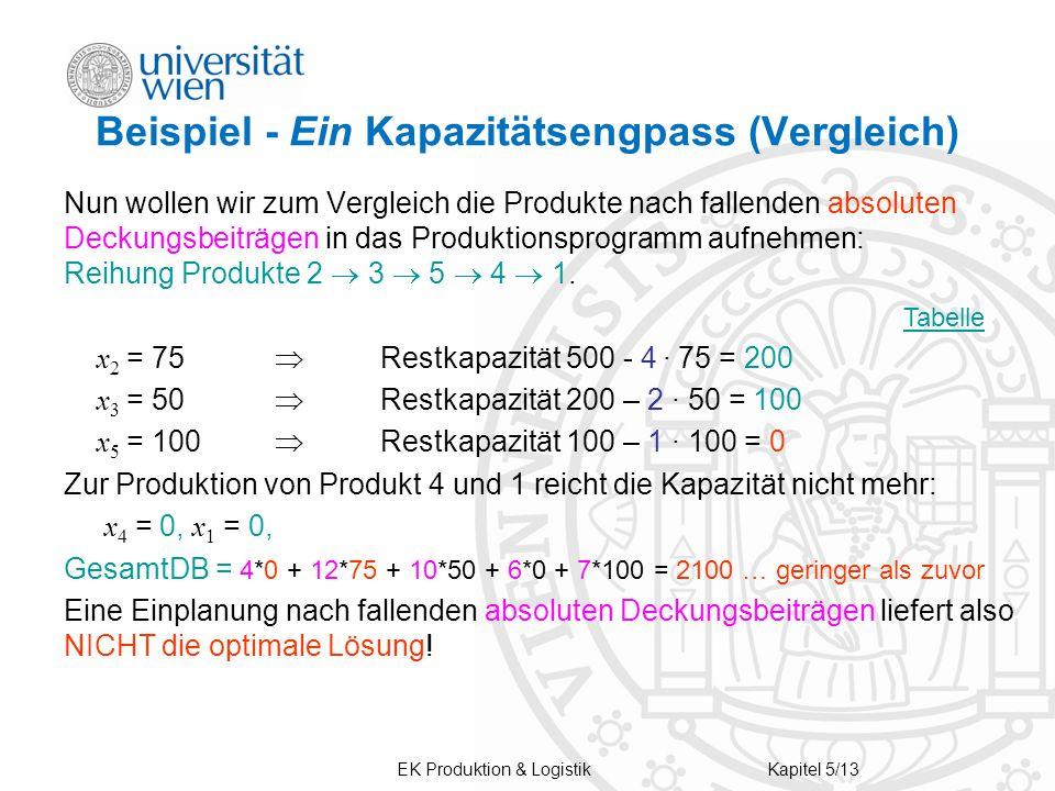 Beispiel - Ein Kapazitätsengpass (Vergleich)