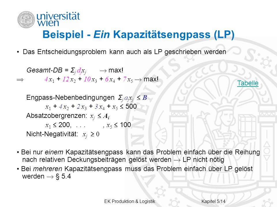 Beispiel - Ein Kapazitätsengpass (LP)