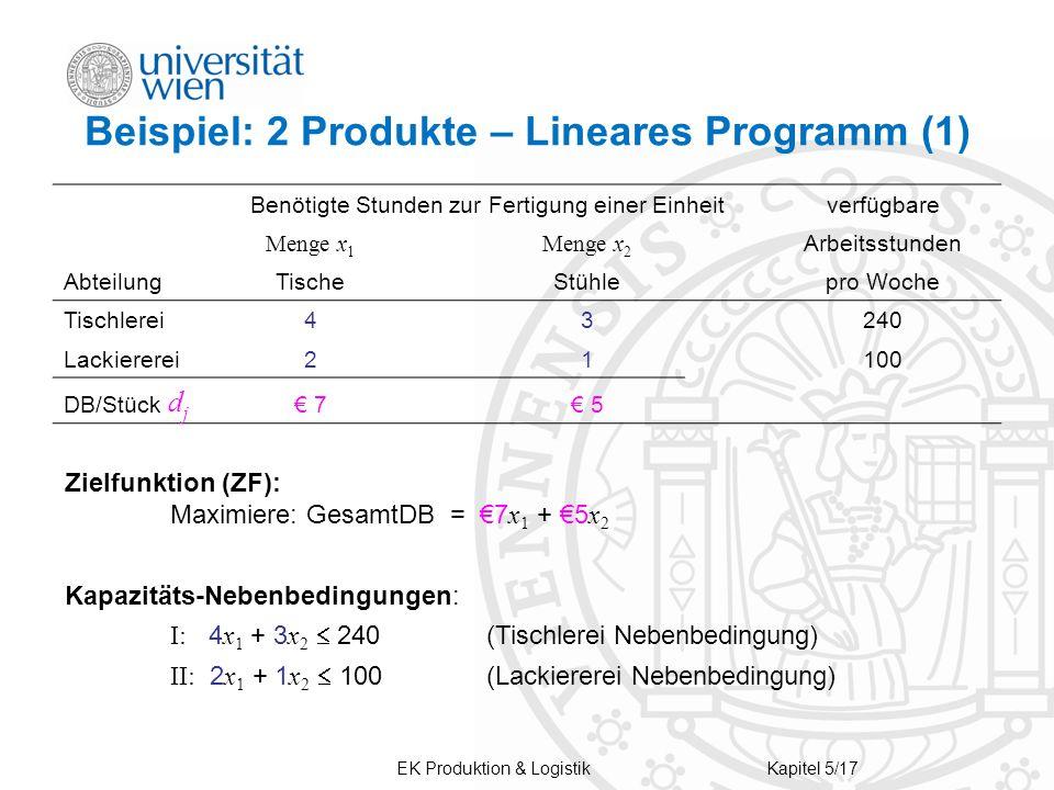 Beispiel: 2 Produkte – Lineares Programm (1)