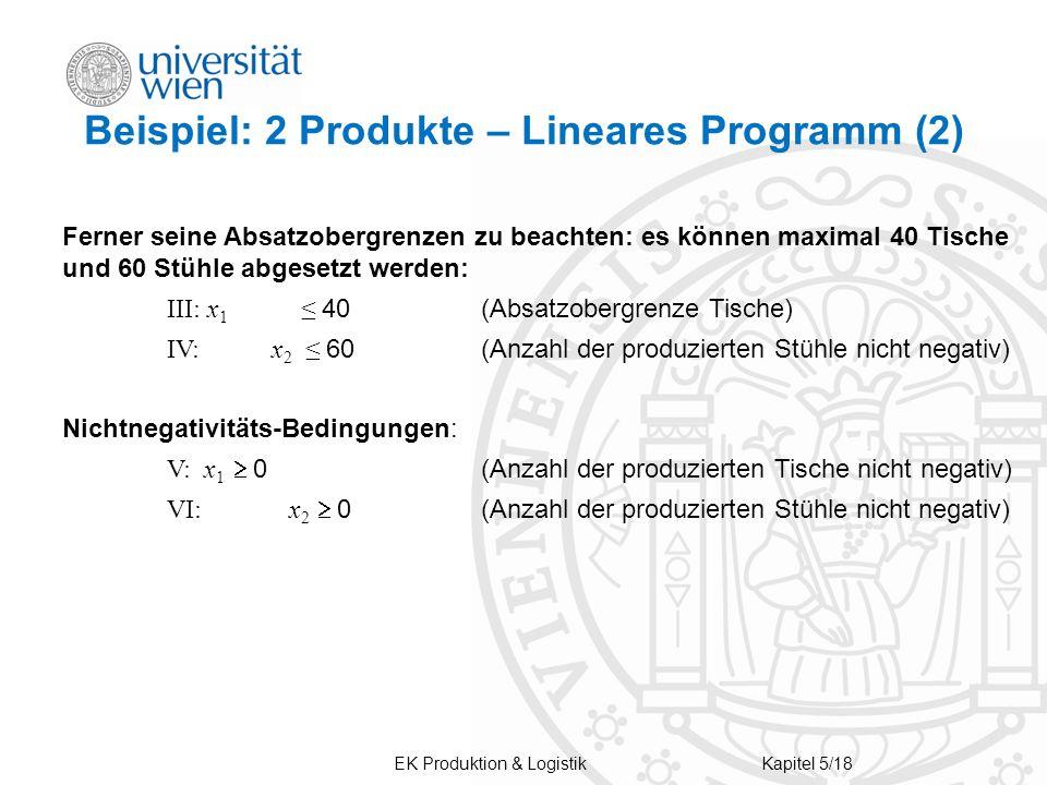 Beispiel: 2 Produkte – Lineares Programm (2)