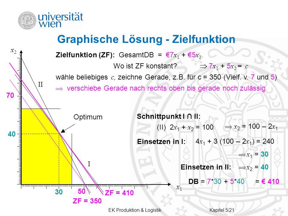 Graphische Lösung - Zielfunktion