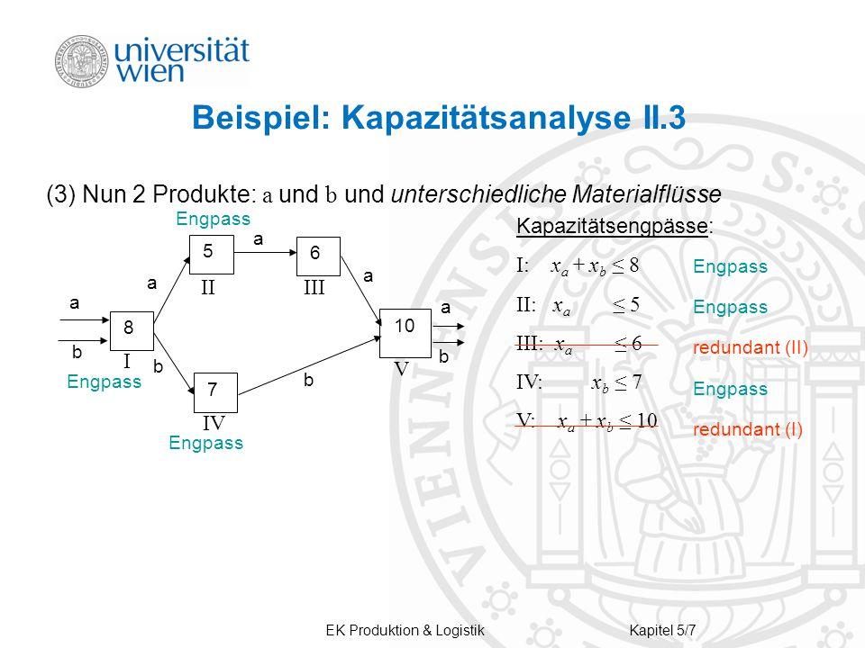 Beispiel: Kapazitätsanalyse II.3