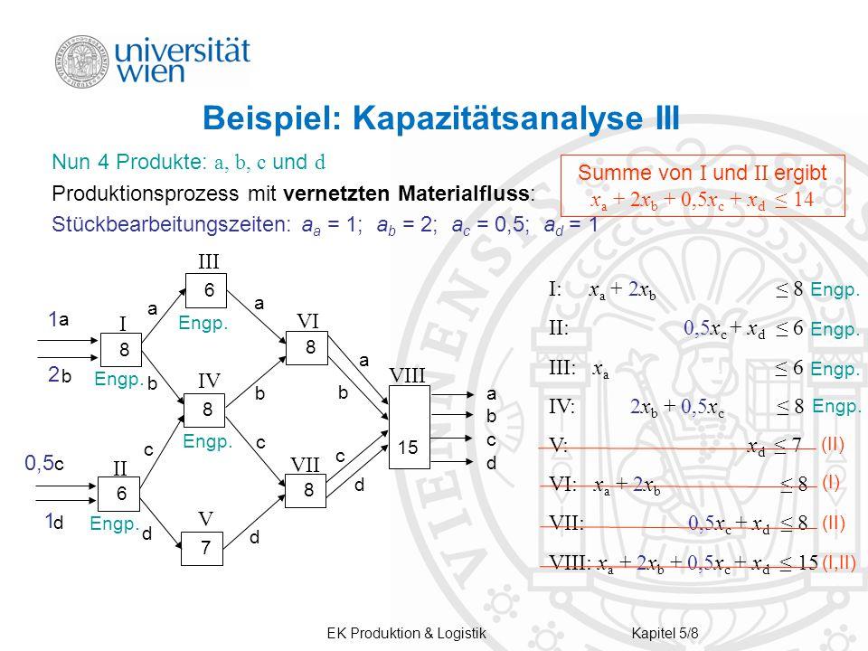 Beispiel: Kapazitätsanalyse III