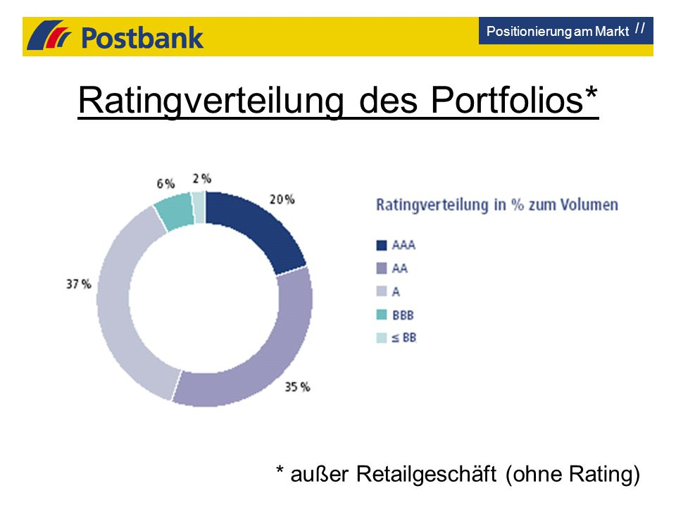 Ratingverteilung des Portfolios*