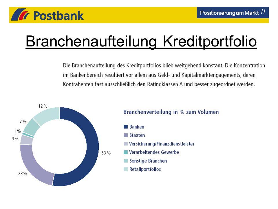 Branchenaufteilung Kreditportfolio