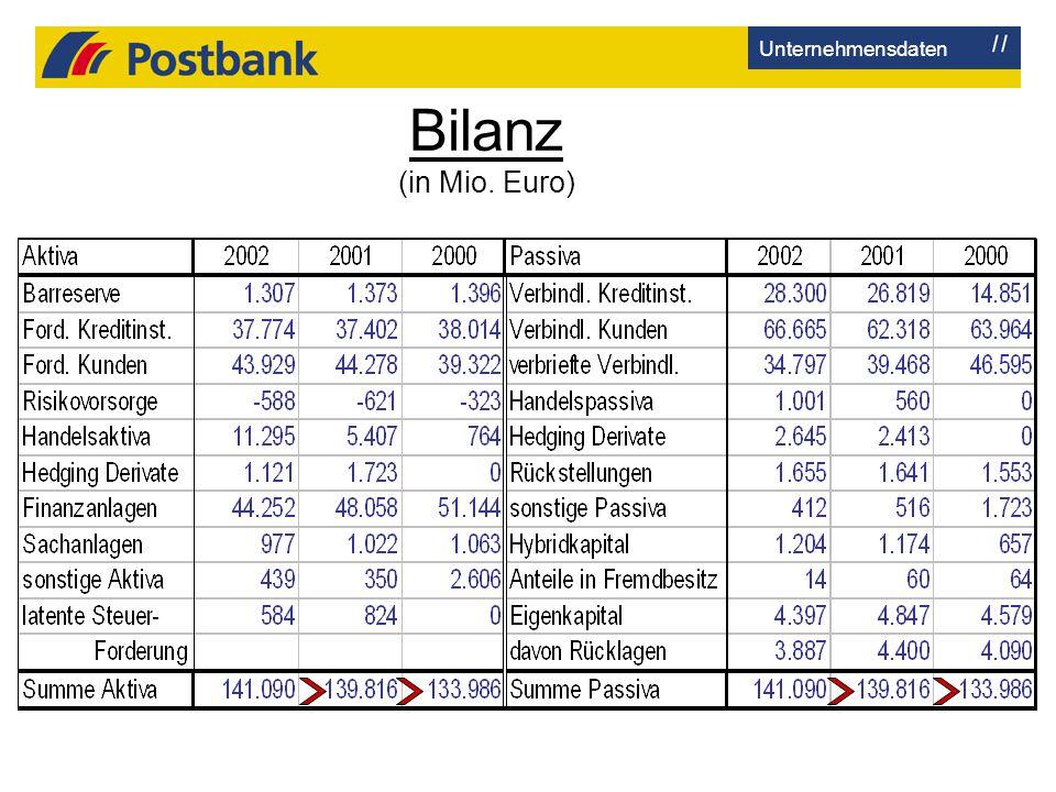 Unternehmensdaten Bilanz (in Mio. Euro)