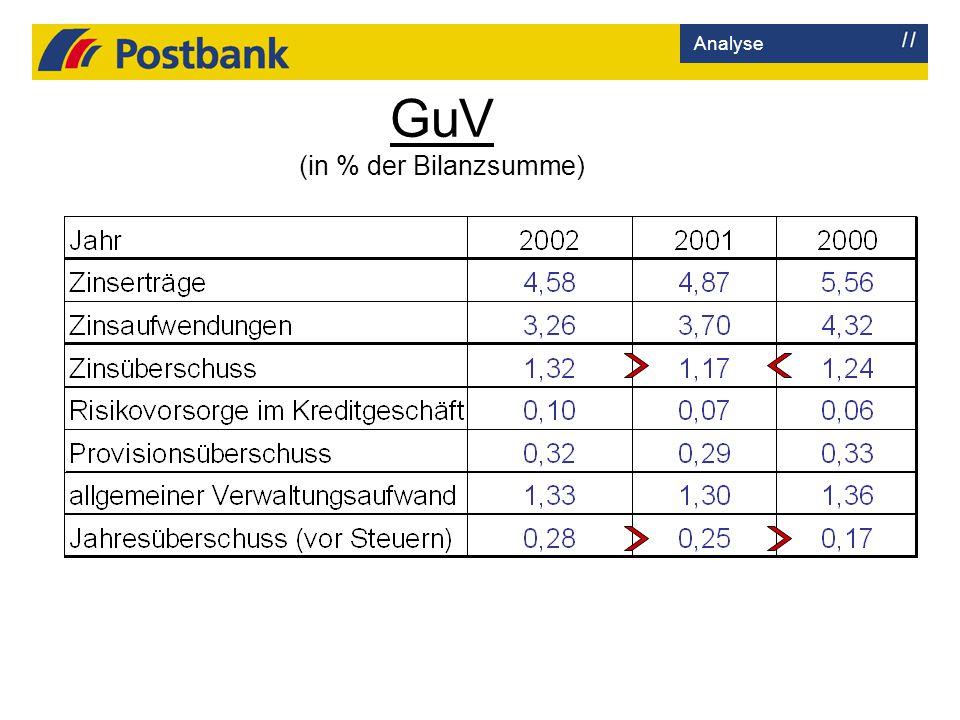 GuV (in % der Bilanzsumme)