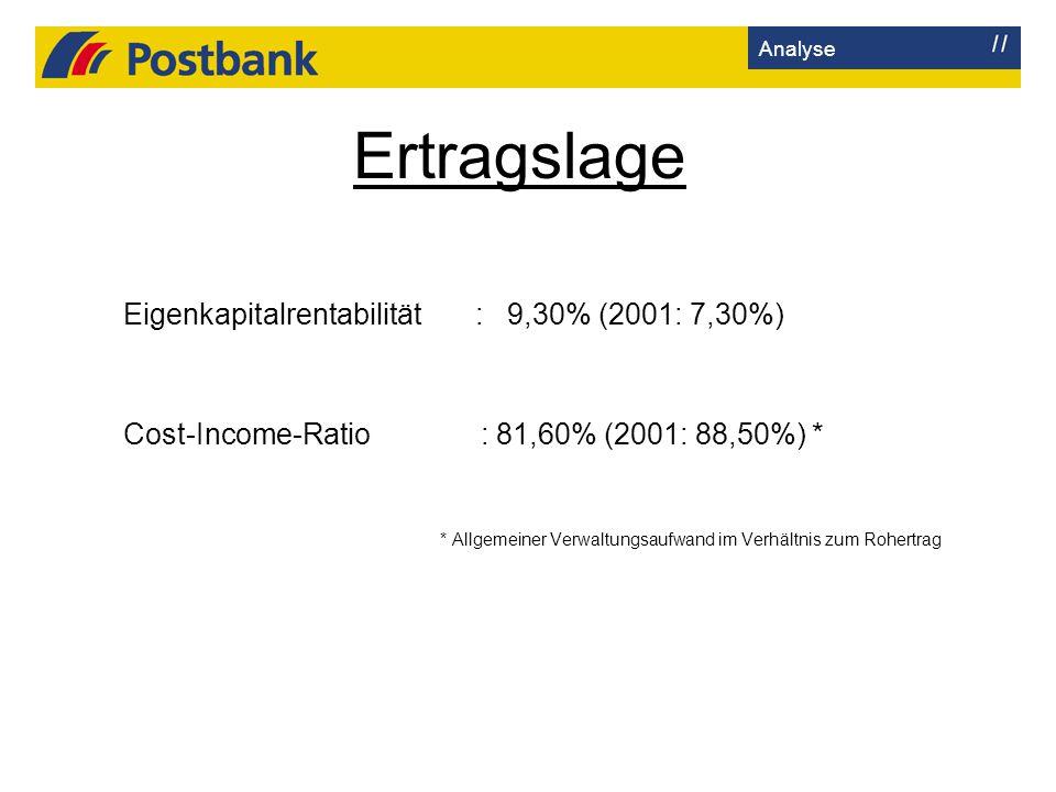 Ertragslage Eigenkapitalrentabilität : 9,30% (2001: 7,30%)
