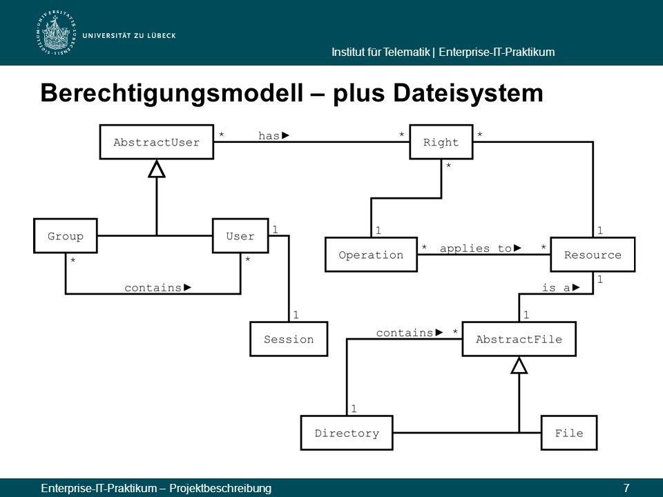 Berechtigungsmodell – plus Dateisystem
