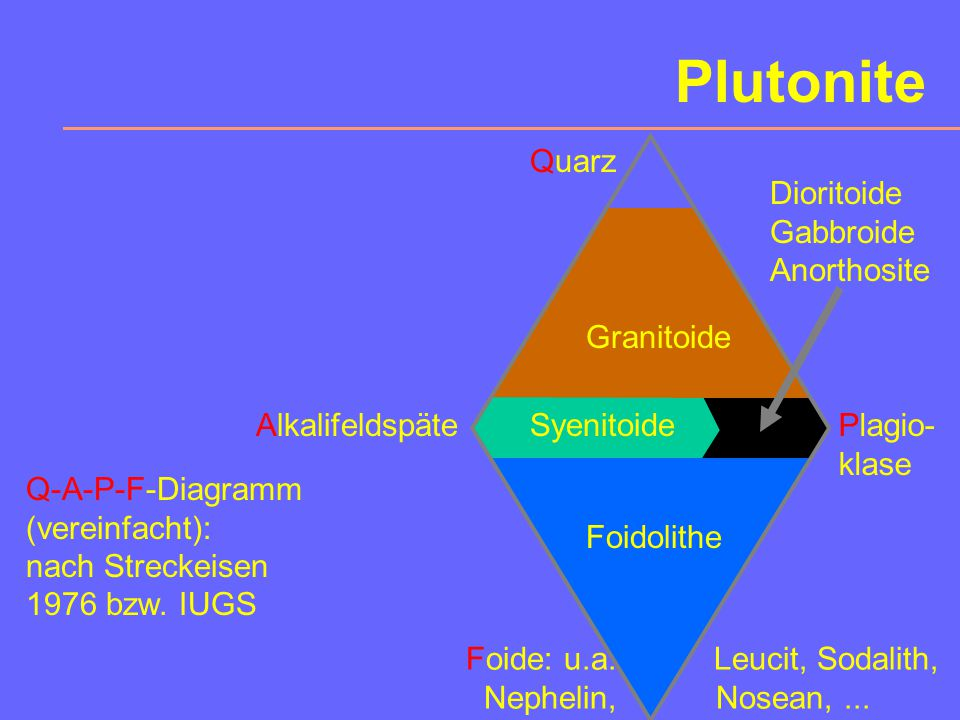Plutonite Quarz Dioritoide Gabbroide Anorthosite Granitoide