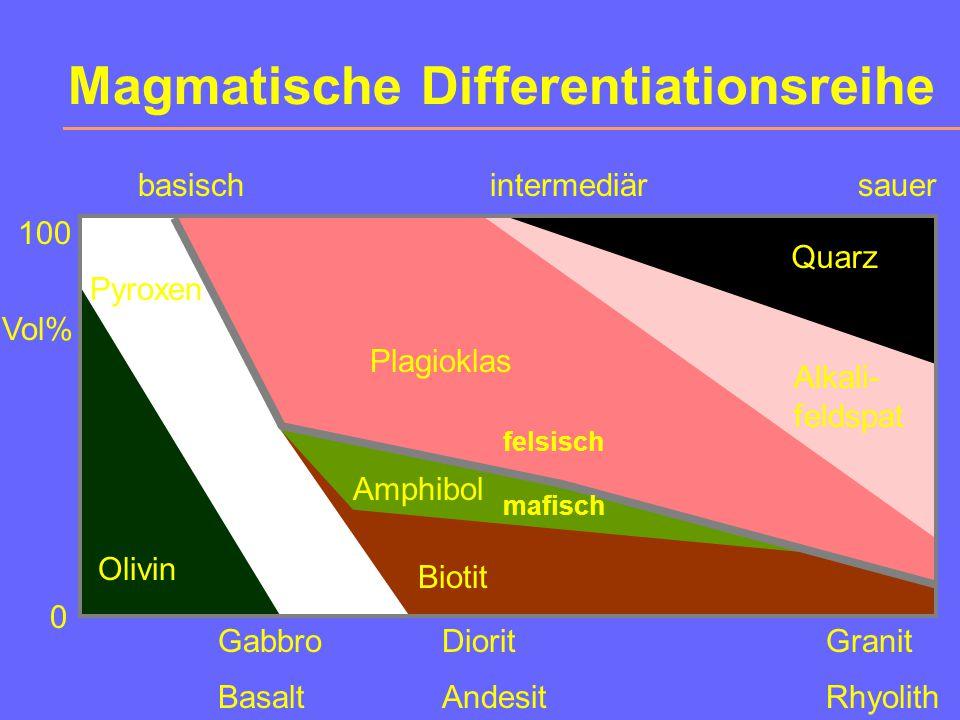 Magmatische Differentiationsreihe