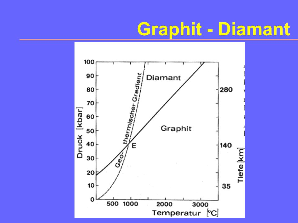 Graphit - Diamant