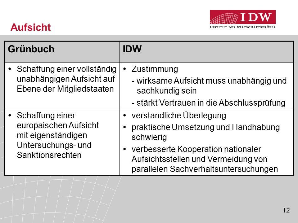 Aufsicht Grünbuch. IDW. Schaffung einer vollständig unabhängigen Aufsicht auf Ebene der Mitgliedstaaten.